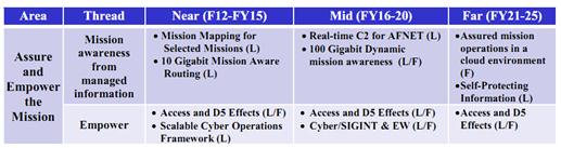 表3.1保证任务实现的科学技术。