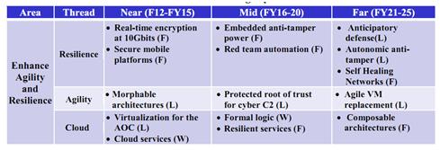 表3.2 增强灵活性和敏捷性的科学技术。