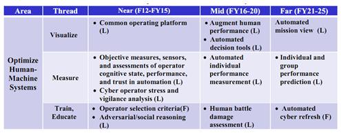 表3.3 优化人机系统的科学技术。