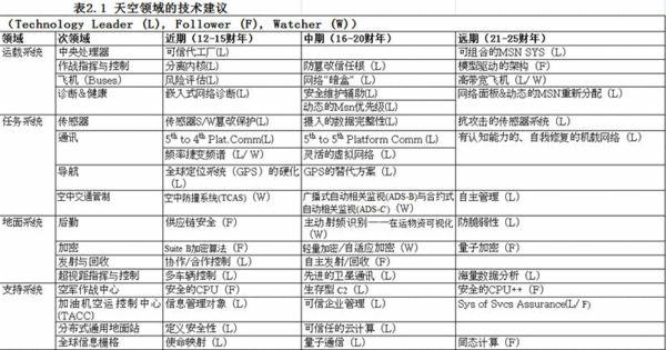 表2.1 天空领域的技术建议。