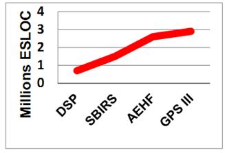图5.1 空间系统中软件功能的增长(来源:SEI)。