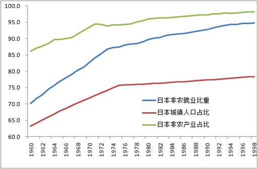 中国人口年龄结构图_城镇人口年龄比例