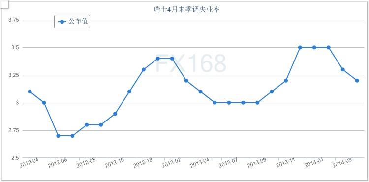 瑞士4月未季调失业率跌至3.2%连续视频月下山公車三个图片