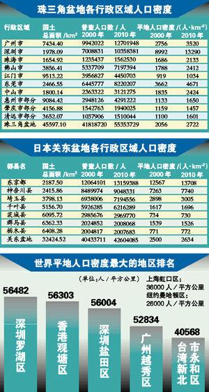 珠三角人口超载 深圳罗湖区人口密度全球最高