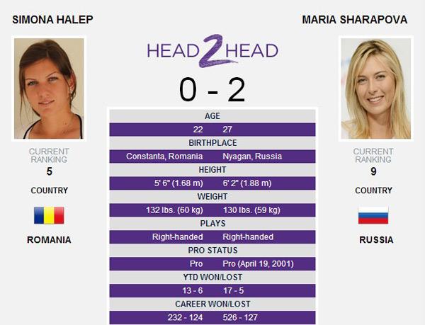 莎拉波娃2胜0负哈勒普