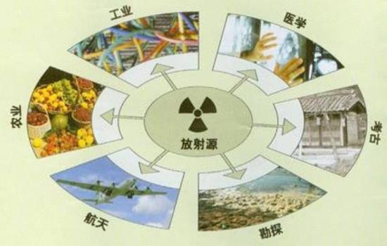 放射源的应用