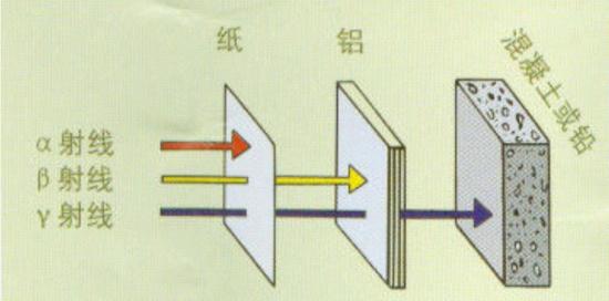 不同射线如何屏蔽