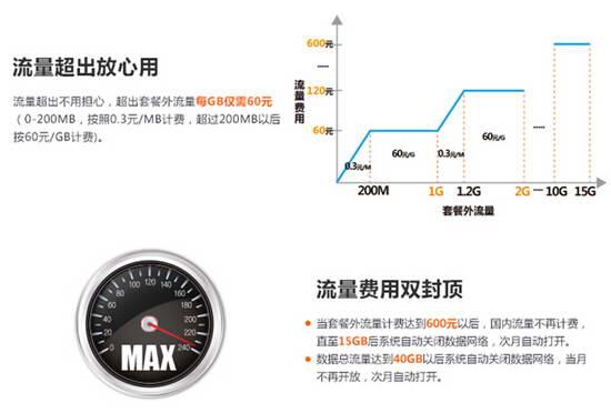"""中国联通官网_一路畅享""""沃""""4G——联通4G八档套餐打造实惠贴心服务-搜狐新闻"""