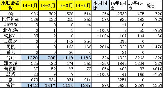 崔东树:2014年4月中国汽车市场分析报告-比亚