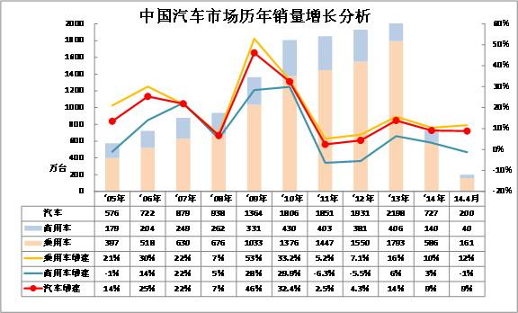 崔东树:2014年4月中国汽车市场分析报告-江淮