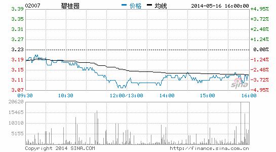 港股走强 碧桂园等多间上市公司抽水集资(图)