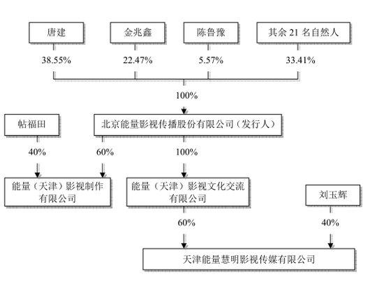 陈鲁豫有约北京能量影视IPO