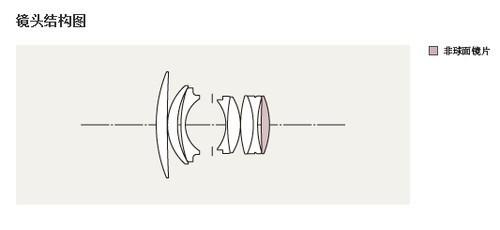适马50mm f1.4 dg hsm镜头光学结构