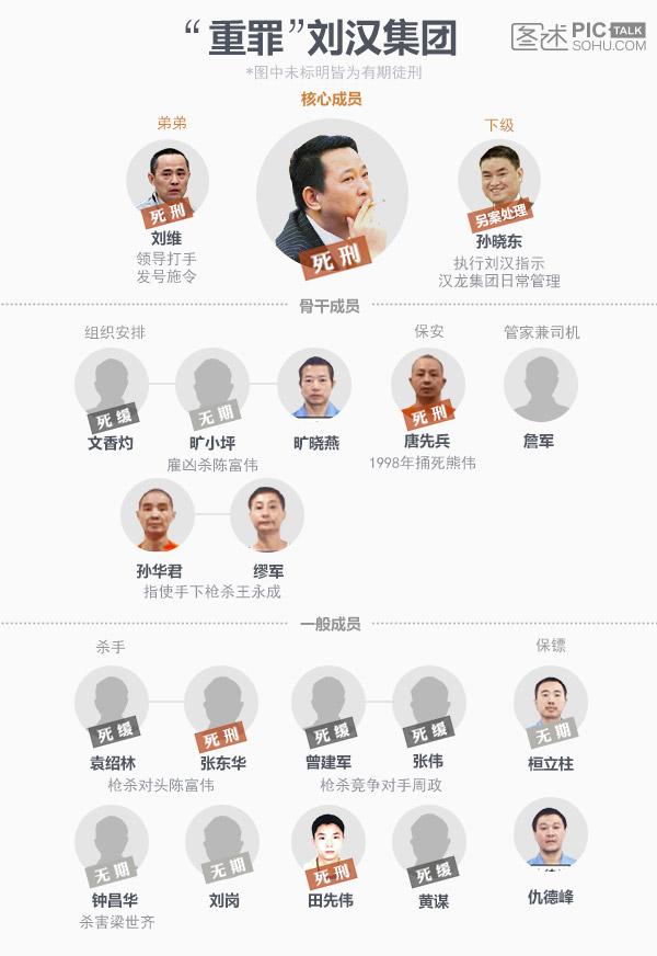 独家:刘汉和他的小伙伴获刑情况一览