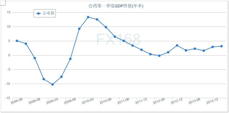 台湾GDP_台湾和上海的GDP总量,哪个更大