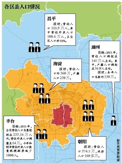 北京房地产调控_北京人口调控战