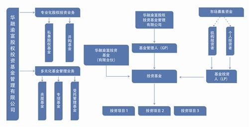 华融渝富:做中国卓越的股权投资基金(图)
