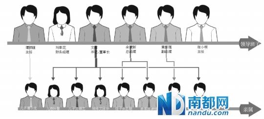 惠州一国企4领导 5年招进8亲戚 图图片