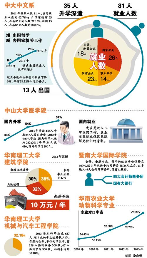 广州地区名校名专业毕业生去哪儿