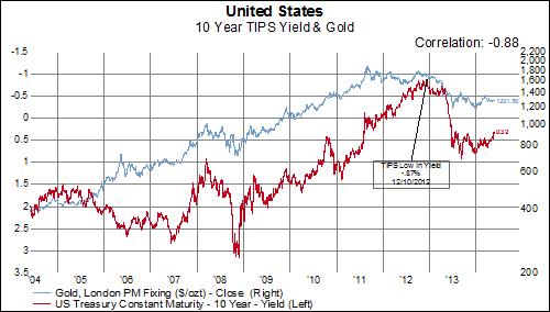 红色为美国国债收益率走势;蓝色为金价走势
