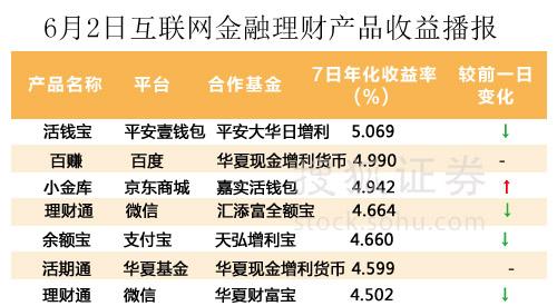 网络理财产品排行榜_互联网主要理财产品收益率排名