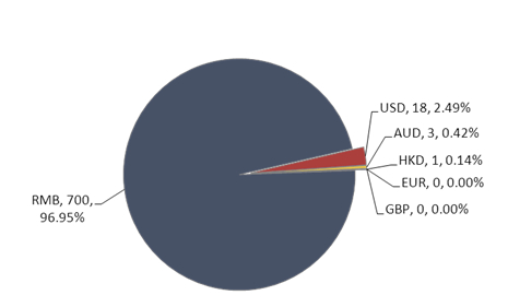 资料来源:普益财富