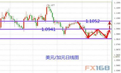 (美元/加元日线图,来源:FX168财经网)