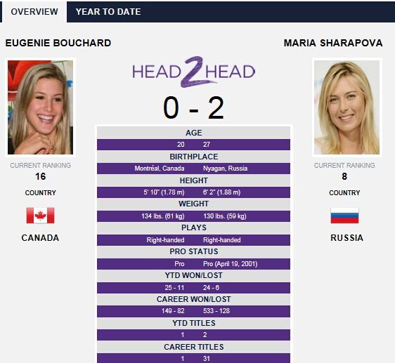 WTA官网截屏