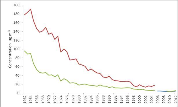 图1:《清洁空气法》出台之后伦敦空气质量的变化