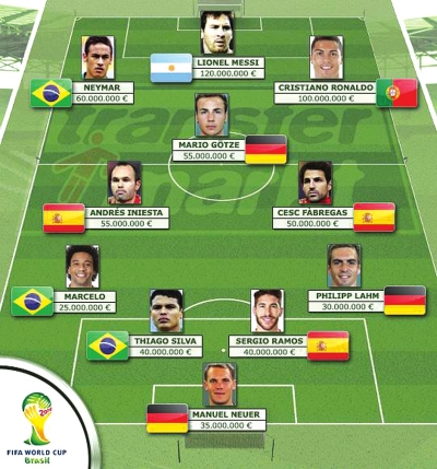兰州晚报讯 近日,德国权威的《转会市场》评选出巴西世界杯市场价值最高的11人阵容,梅西、C罗和内马尔三大巨星领衔,11人阵容的总身价达到了6.1亿欧元。