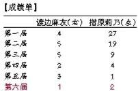 渡边麻友、指原莉乃AKB48历年总决选名次。