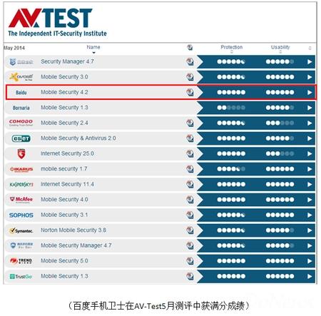 AV-Test评测四连冠 百度手机卫士安全能力行业领先