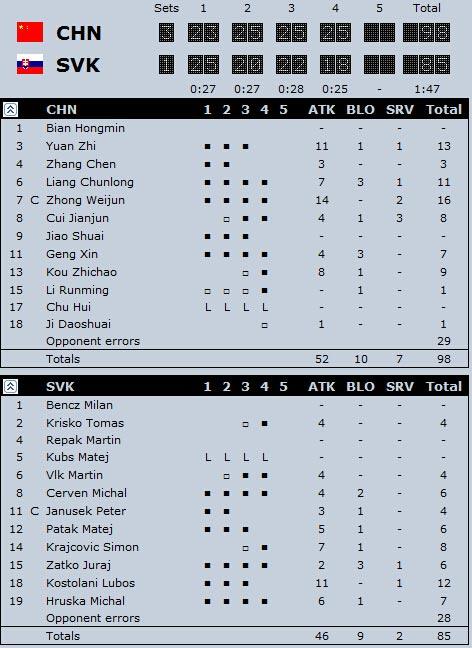 中国3-1斯洛伐克技术统计