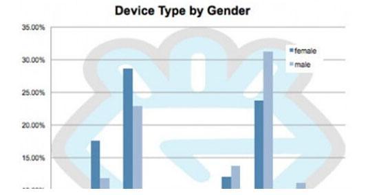 不同性别移动设备使用比例