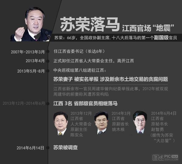 独家:苏荣落马 江西官场大地震