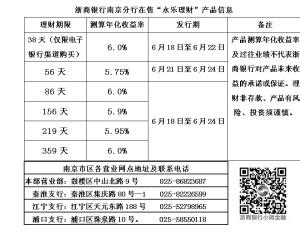 拥抱世界杯,浙商银行多款理财产品测算年化收益率高达6.0%!