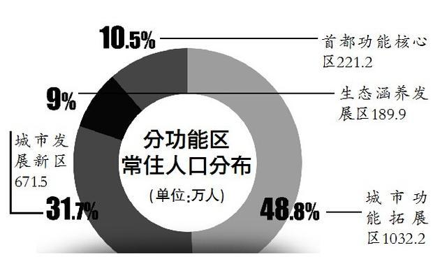 北京人口最多_北京人口密度分布图
