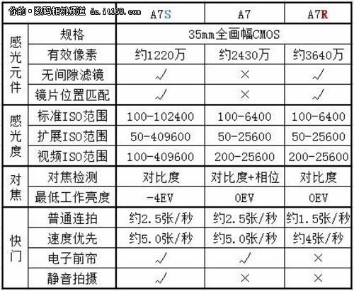 滕飞:索尼全画幅微单A7S试用手记
