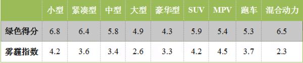 各类型汽车平均绿色得分与雾霾指数