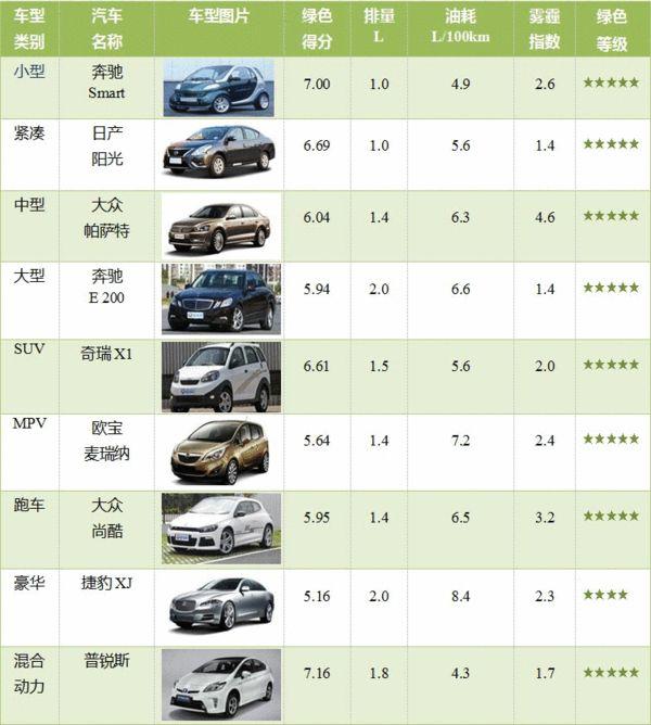 2014中国绿车排行综合榜
