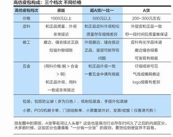 奢侈品造假链起底:广东工厂生产 朋友圈销售