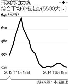 打破两周的维稳态势后,煤炭价格还是没能挺住,自6月初开始接连下调。目前,国内动力煤的价格已经处于近四年来的最低点。不过,这并不能阻止煤炭价格的继续下跌。