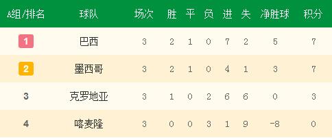 A组小组赛最终积分榜