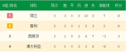 B组小组赛最终积分榜