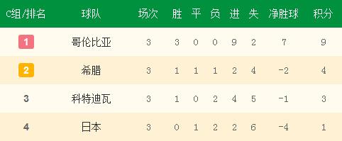 C组小组赛最终积分榜