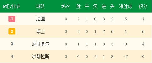 E组小组赛最终积分榜