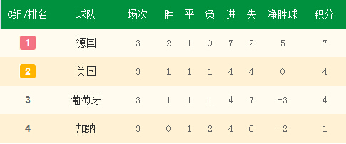 G组小组赛最终积分榜