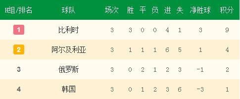 H组小组赛最终积分榜