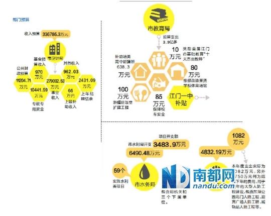 江门市政府各部门近日陆续公布2014年财政预算文件,其中少高清图片