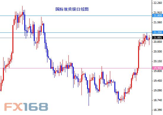 (国际现货银日线图 来源:FX168财经网)